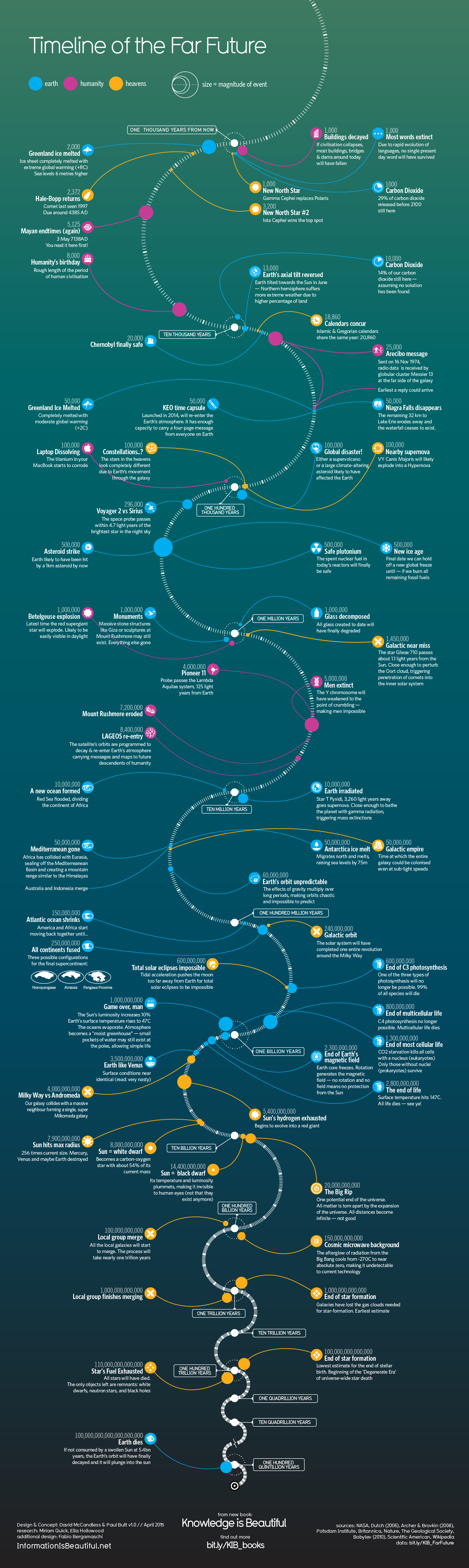 1276_timeline-of-the-far-future_apr2015-_new