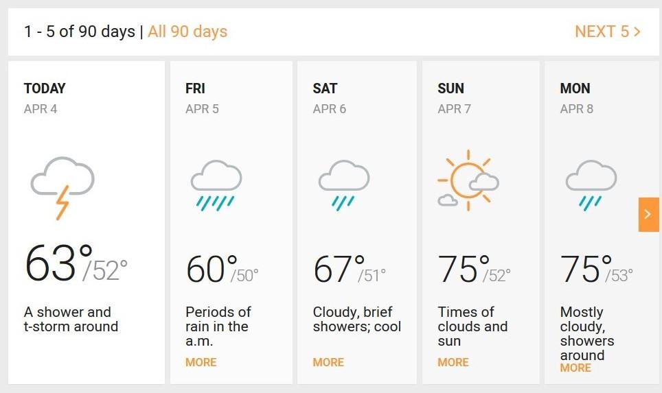 5 day weather forecast for Sacramento Area  www.craftedbytw.com